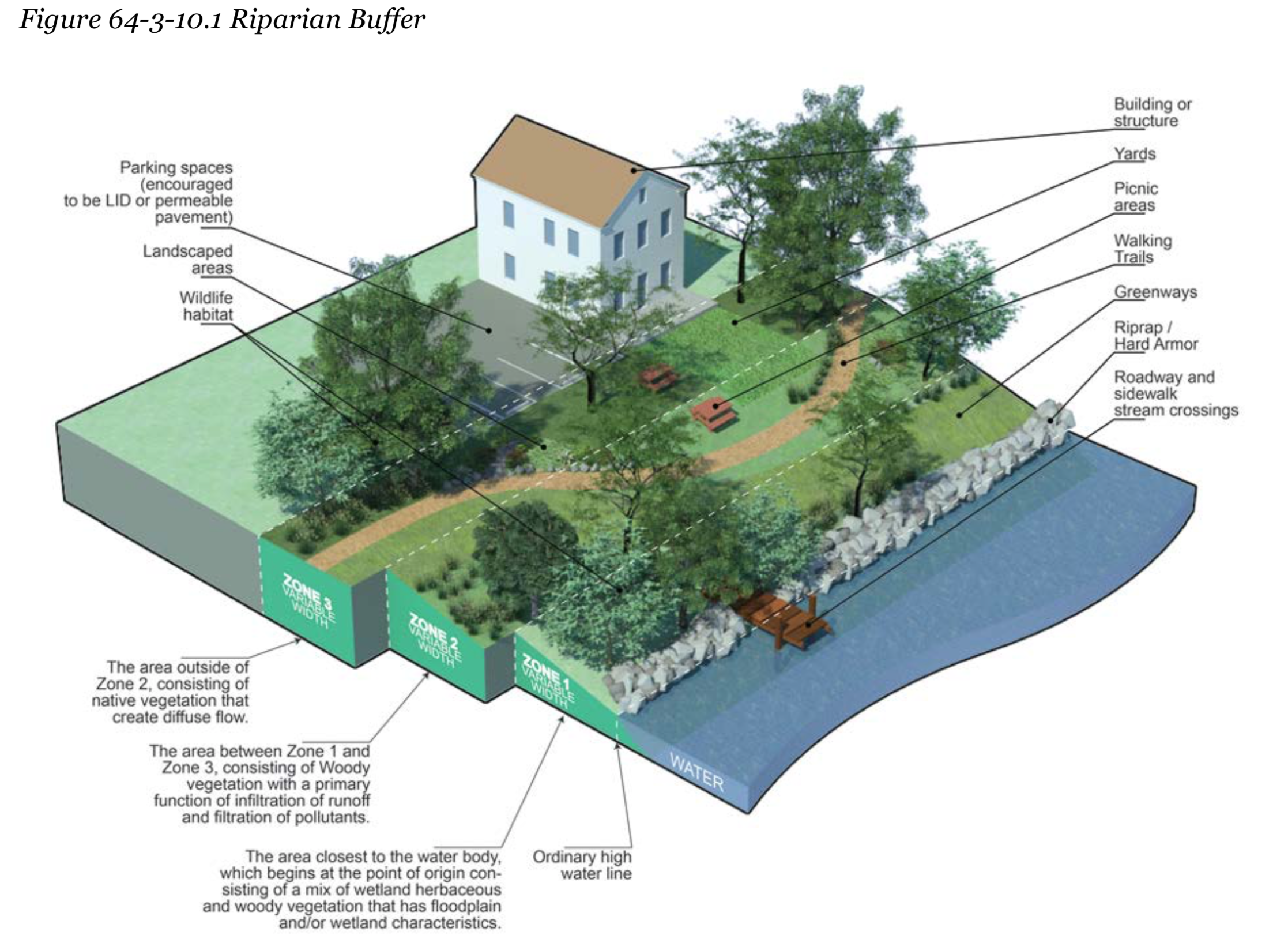 A diagram from the UDC illustrating a Riparian Buffer